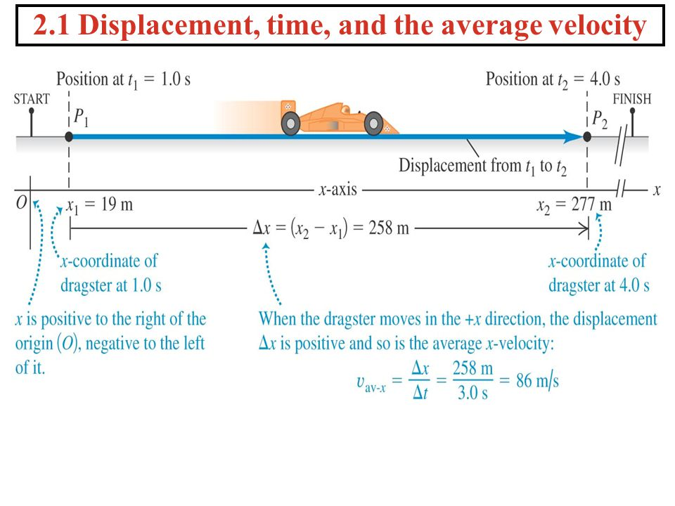 Example The velocity of a car traveling on a straight track along the y-axis is given by the equation v(t) = -12t 2 + 6t + 2, where x is in meters and t is in seconds.