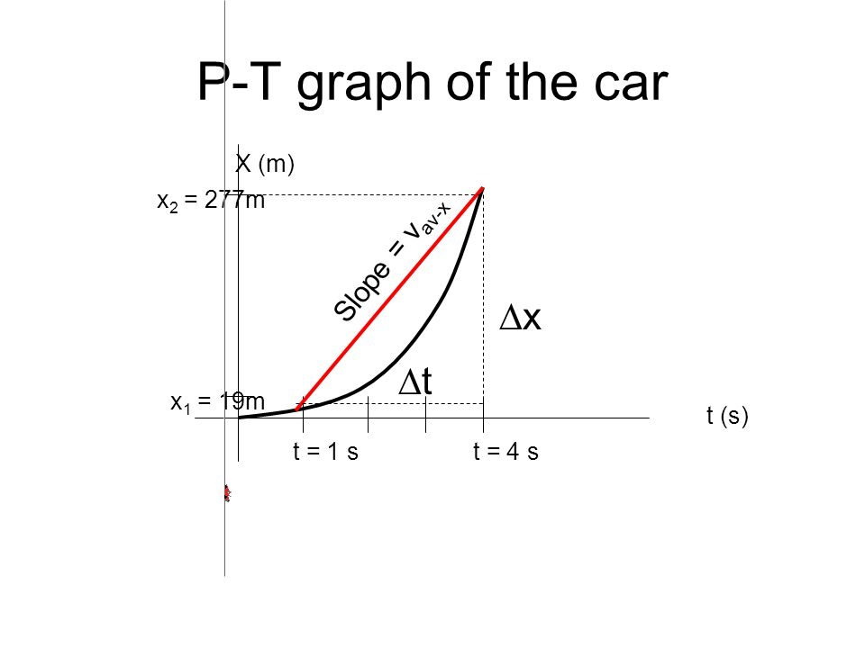To find the instantaneous velocity at point P 1, we move the second point P 2 closer and closer to the first point P 1 and compute the average velocity v av-x = ∆x / ∆t over the ever shorter displacement and time interval.