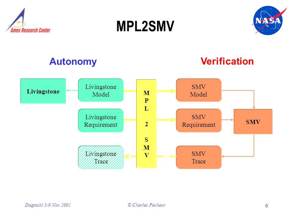 © Charles Pecheur 6 Dagstuhl 5-9 Nov 2001 MPL2SMV Livingstone Model SMV Model Livingstone Requirement SMV Requirement Livingstone Trace SMV Trace Livingstone SMV MPL2SMVMPL2SMV Autonomy Verification