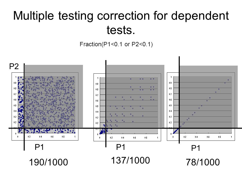 Multiple testing correction for dependent tests.