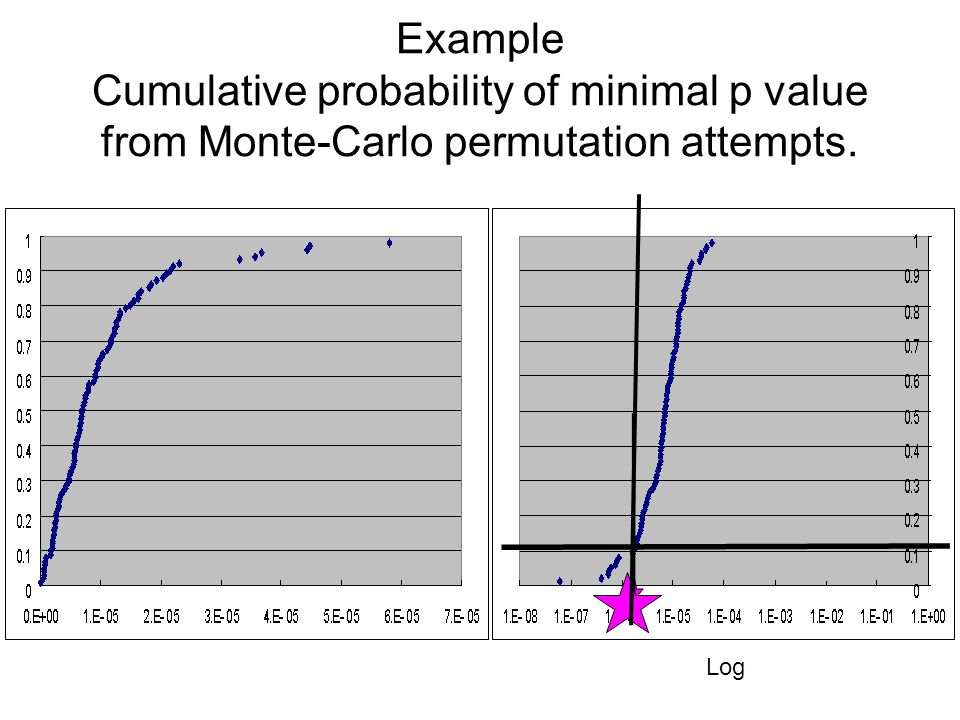 Example Cumulative probability of minimal p value from Monte-Carlo permutation attempts. Log