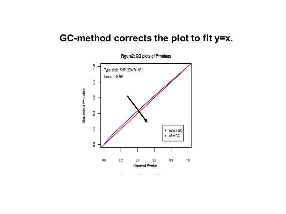 GC-method corrects the plot to fit y=x.