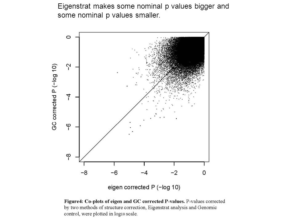 Eigenstrat makes some nominal p values bigger and some nominal p values smaller.