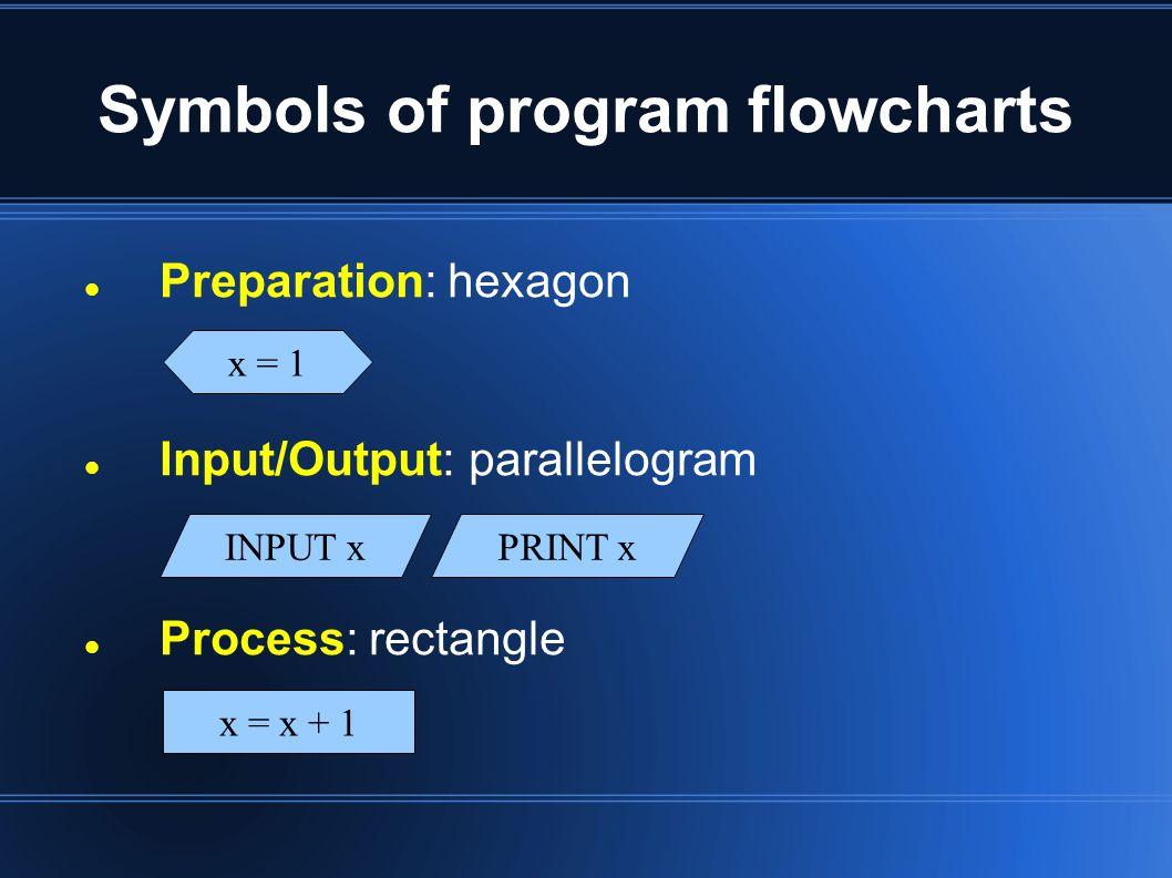 Symbols of program flowcharts Preparation: hexagon Input/Output: parallelogram Process: rectangle INPUT xPRINT x x = x + 1 x = 1