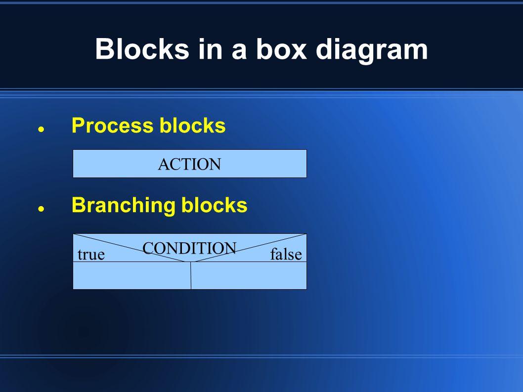 Blocks in a box diagram Process blocks Branching blocks ACTION CONDITION truefalse