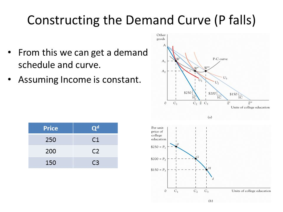 Constructing the Demand Curve Derived from indifference curves – Find price of X – Draw budget line given income and prices – Find tangency between budget line and indifference curve – Read off quantity of X – Plot point on demand curve relating price to quantity – Repeat the process for additional points on the demand curve