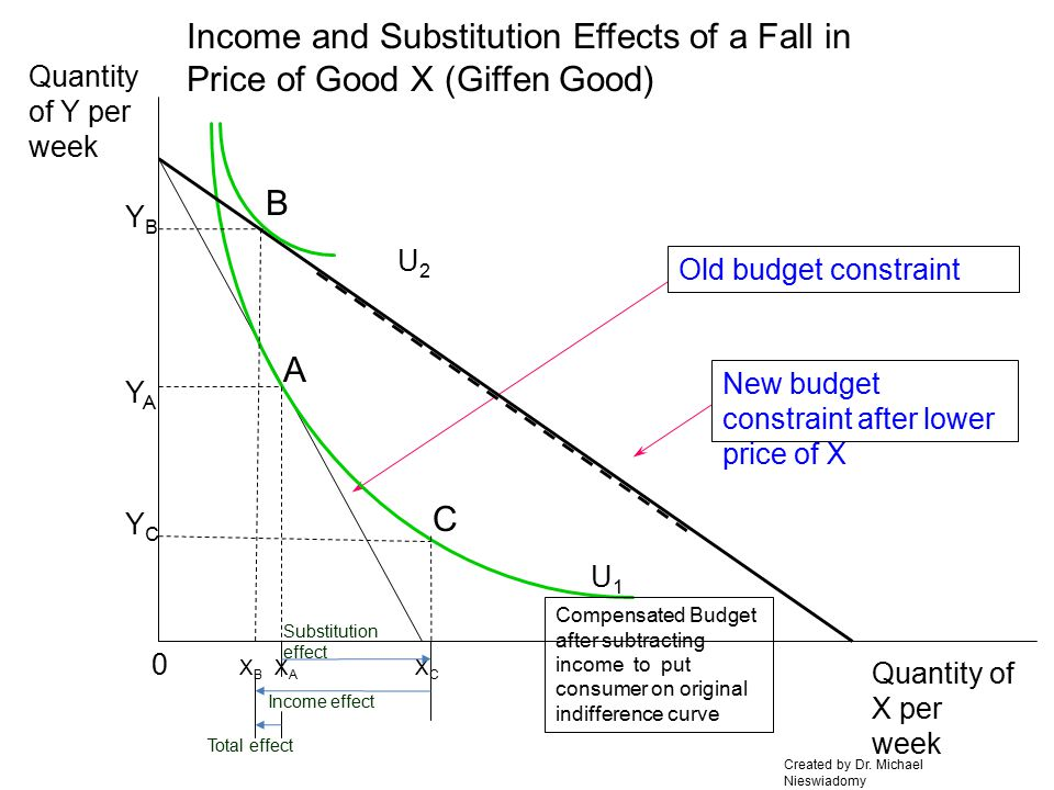 Total effect Income and Substitution Effects of a Fall in Price of Good X (Inferior Good) 0 Quantity of X per week Quantity of Y per week Old budget constraint U1U1 XAXA YAYA New budget constraint after lower price of X U2U2 XBXB YBYB XCXC A Substitution effect Income effect B C Compensated Budget after subtracting income to put consumer on original indifference curve Created by Dr.