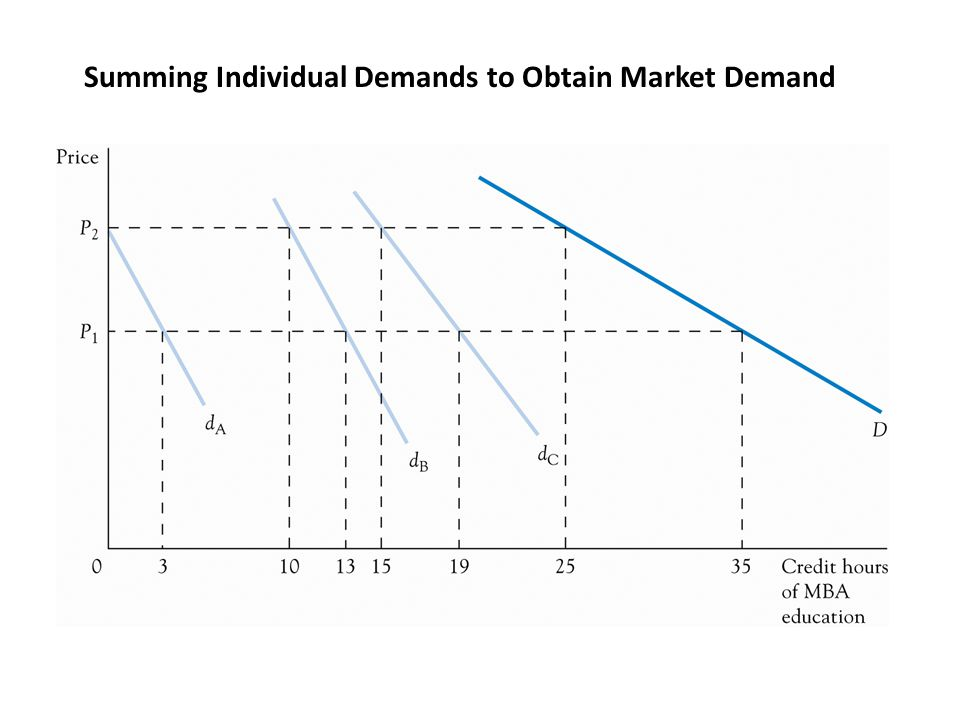 EXHIBIT 4.12Compensated and Uncompensated Demand Curve PriceQd P 1 =$17 P 2 =$31