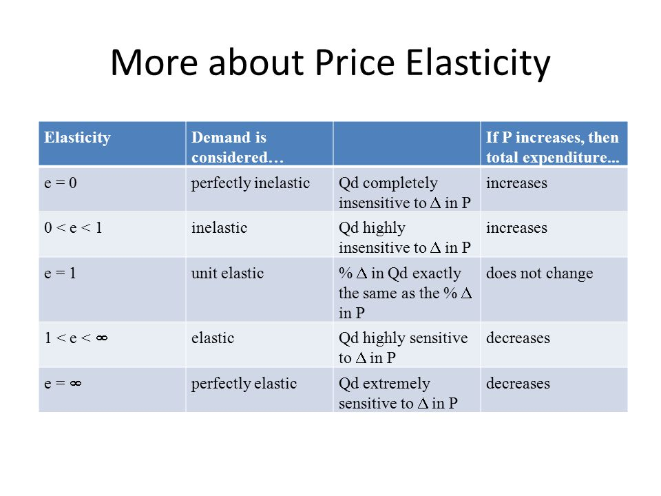 More about Price Elasticity Demand highly elastic when price elasticity of demand has large absolute value Why one good is more elastic.