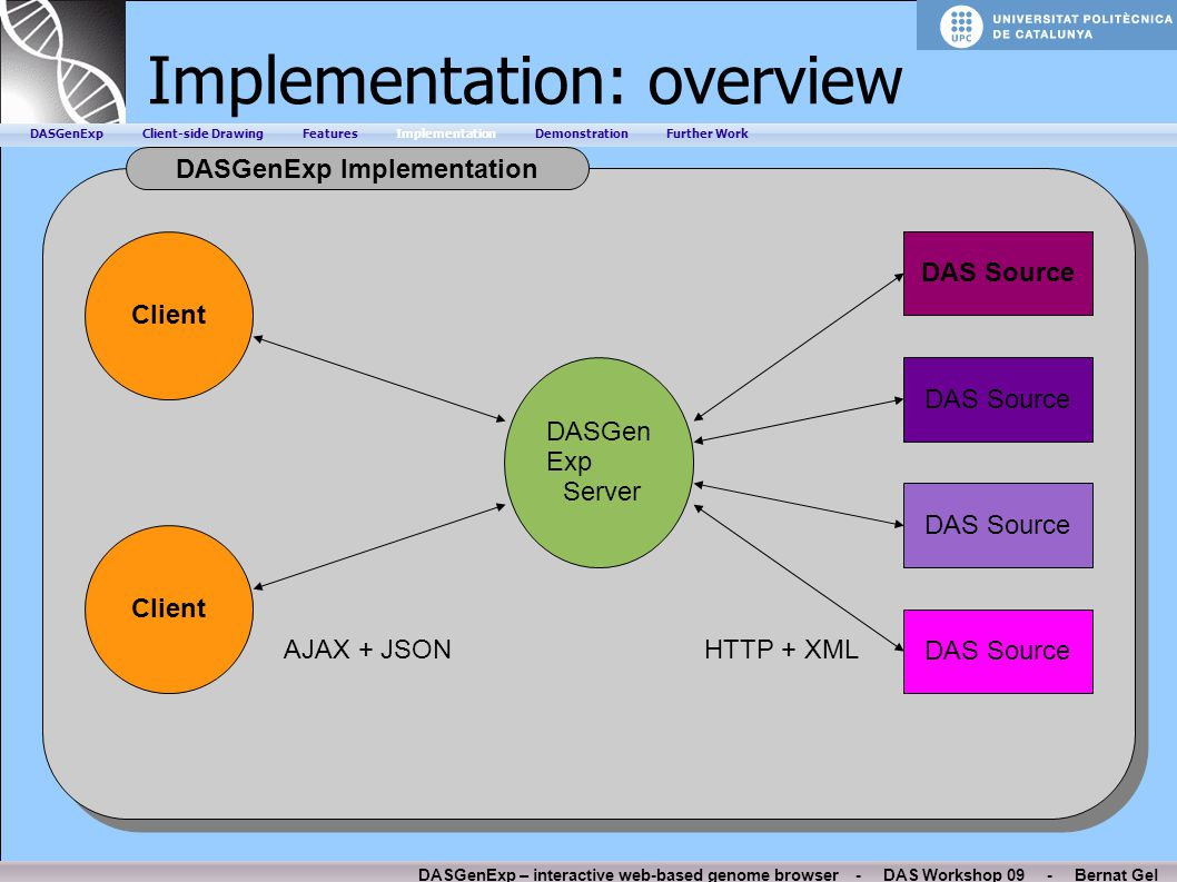 DASGenExp – interactive web-based genome browser - DAS Workshop 09 - Bernat Gel Implementation: overview DASGenExp Implementation DASGenExp Client-sid