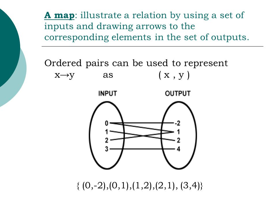 A map : illustrate a relation by using a set of inputs and drawing arrows to the corresponding elements in the set of outputs. Ordered pairs can be us