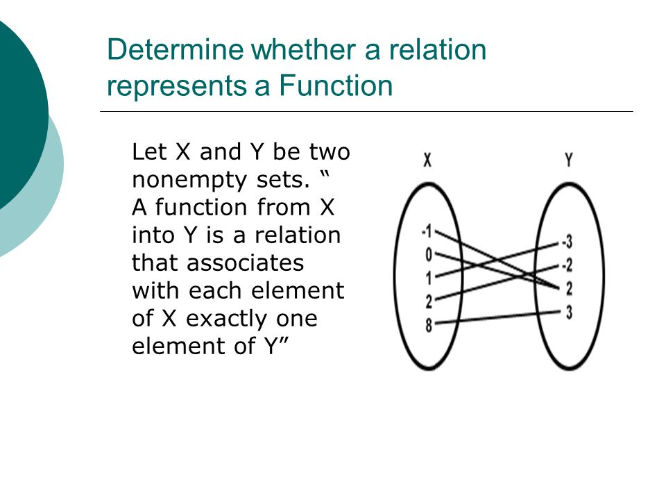 """Determine whether a relation represents a Function Let X and Y be two nonempty sets. """" A function from X into Y is a relation that associates with eac"""