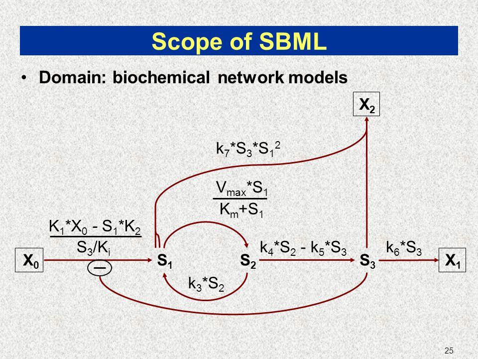 25 Scope of SBML Domain: biochemical network models S1S1 S2S2 S3S3 X0X0 X1X1 K 1 *X 0 - S 1 *K 2 S 3 /K i V max *S 1 K m +S 1 k 3 *S 2 k 4 *S 2 - k 5 *S 3 k 6 *S 3 k 7 *S 3 *S 1 2 X2X2