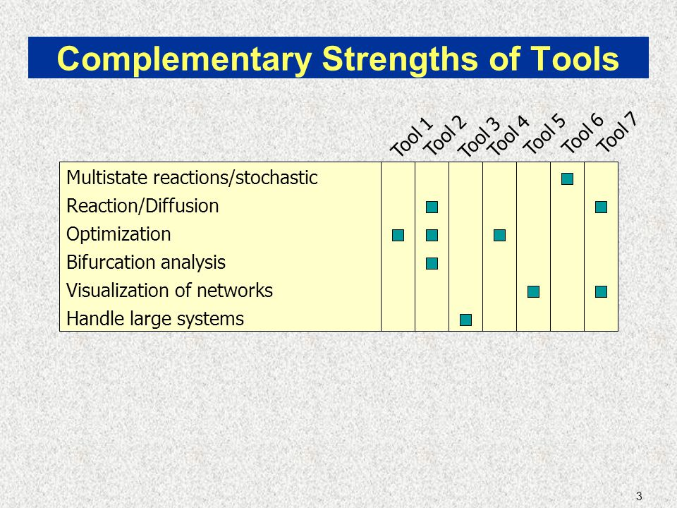3 Complementary Strengths of Tools Tool 7 Tool 3 Tool 4 Tool 2 Tool 6 Tool 5 Tool 1 Multistate reactions/stochastic Reaction/Diffusion Visualization of networks Optimization Bifurcation analysis Handle large systems