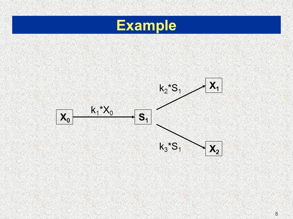 8 Example S1S1 X2X2 X1X1 k 1 *X 0 k 2 *S 1 k 3 *S 1 X0X0