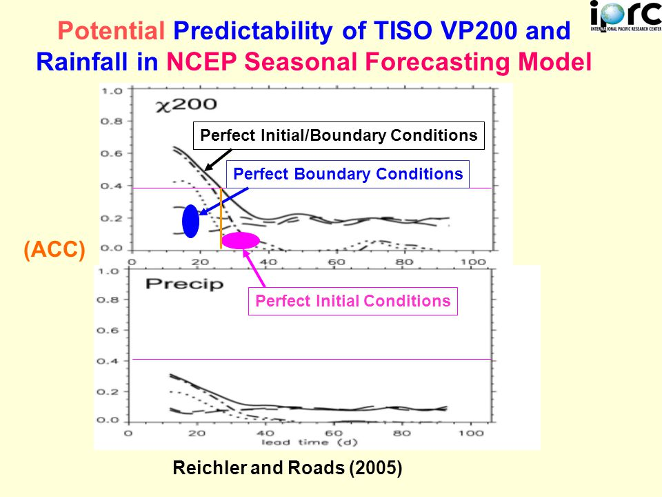 Potential Predictability of TISO VP200 and Rainfall in NCEP Seasonal Forecasting Model (ACC) Perfect Initial/Boundary Conditions Perfect Initial Conditions Perfect Boundary Conditions Reichler and Roads (2005)