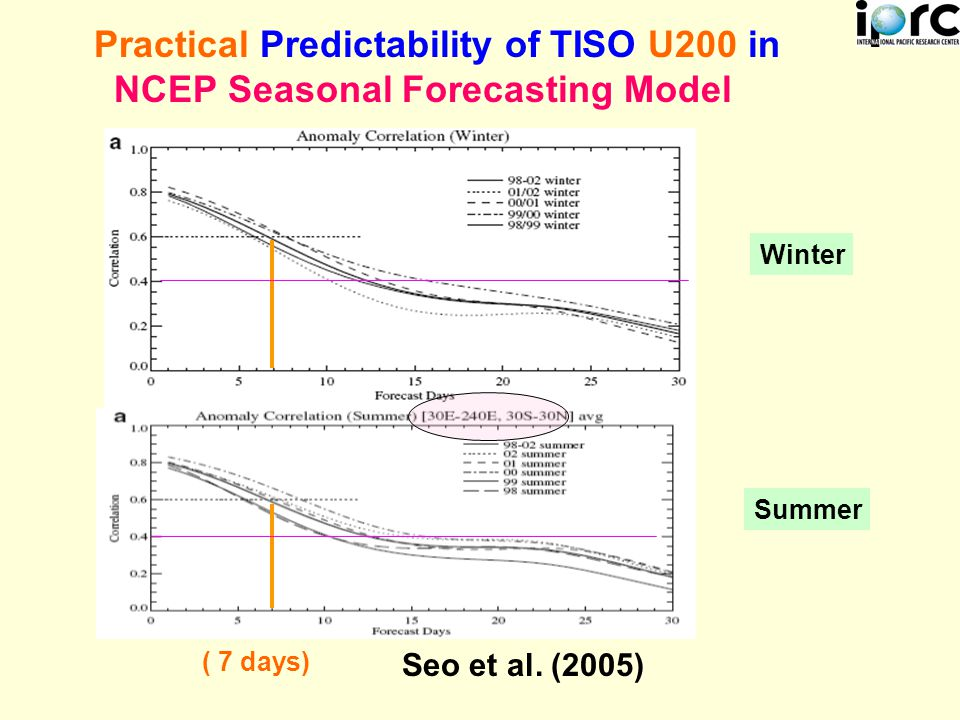 Practical Predictability of TISO U200 in NCEP Seasonal Forecasting Model Winter Summer ( 7 days) Seo et al.