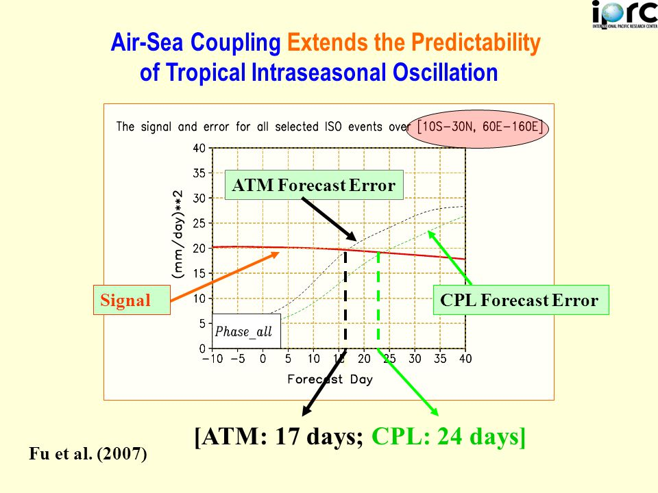 SignalCPL Forecast Error ATM Forecast Error Air-Sea Coupling Extends the Predictability of Tropical Intraseasonal Oscillation [ATM: 17 days; CPL: 24 days] Fu et al.