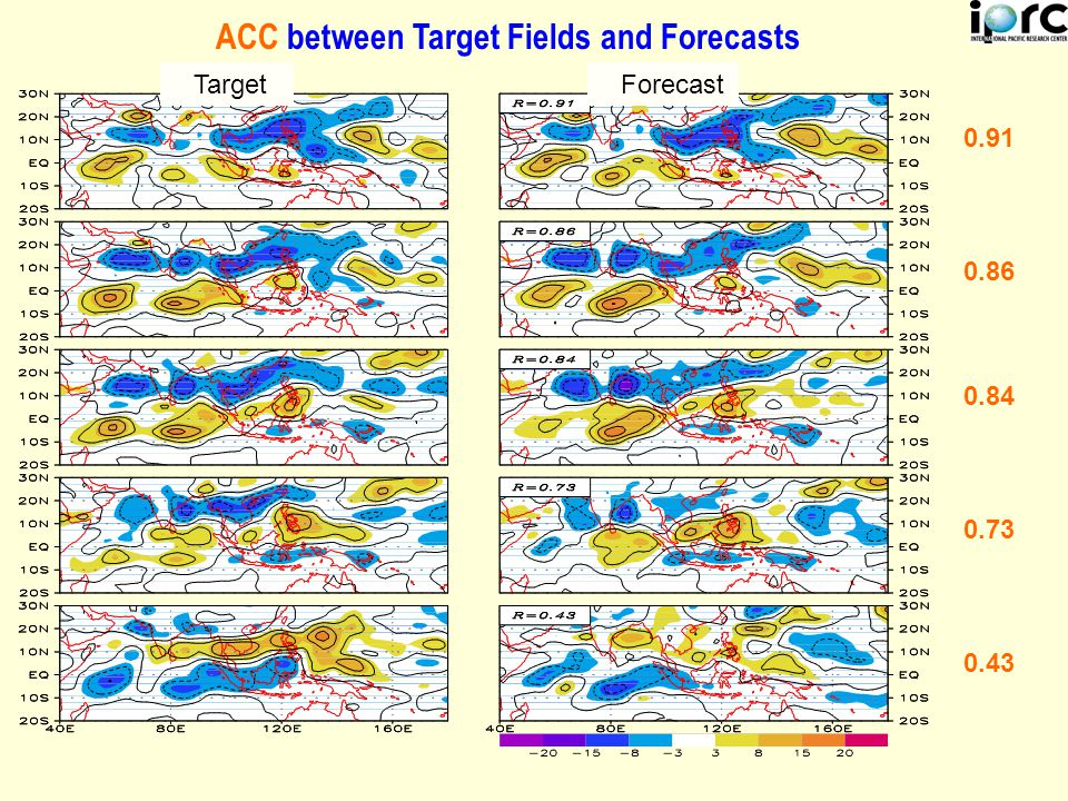ACC between Target Fields and Forecasts Target Forecast 0.91 0.86 0.84 0.73 0.43