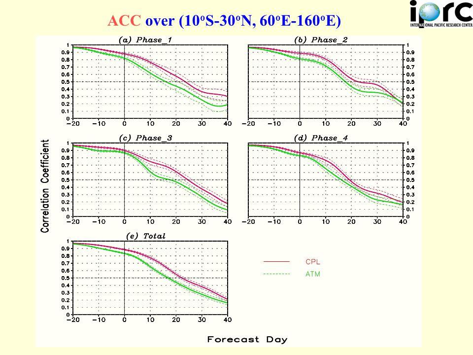 ACC over (10 o S-30 o N, 60 o E-160 o E)