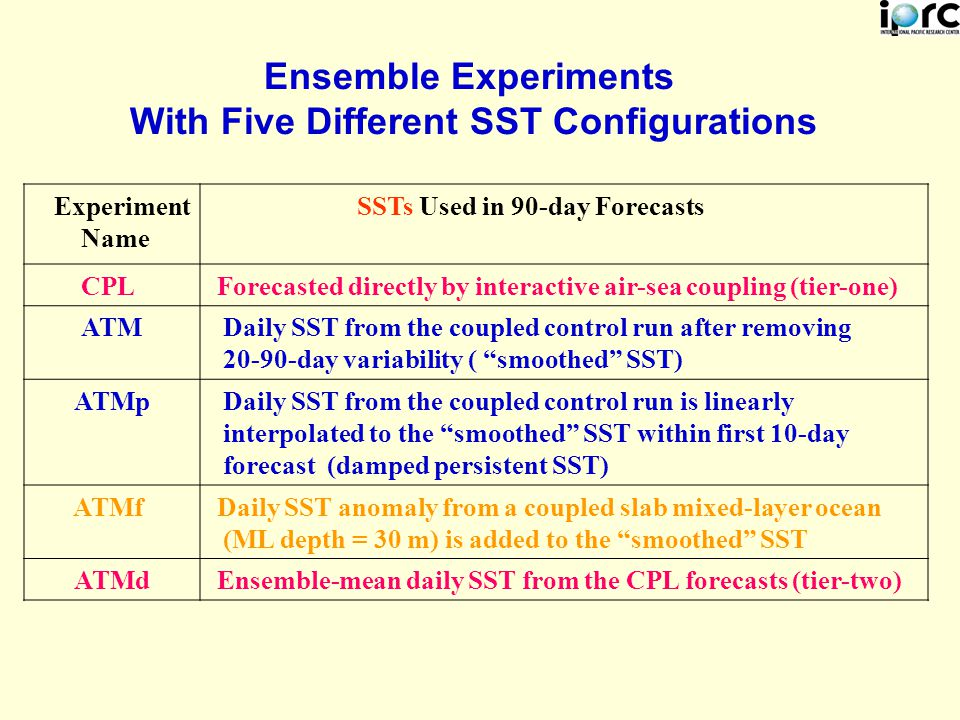Ensemble Experiments With Five Different SST Configurations Experiment Name SSTs Used in 90-day Forecasts CPL Forecasted directly by interactive air-sea coupling (tier-one) ATM Daily SST from the coupled control run after removing 20-90-day variability ( smoothed SST) ATMp Daily SST from the coupled control run is linearly interpolated to the smoothed SST within first 10-day forecast (damped persistent SST) ATMf Daily SST anomaly from a coupled slab mixed-layer ocean (ML depth = 30 m) is added to the smoothed SST ATMd Ensemble-mean daily SST from the CPL forecasts (tier-two)