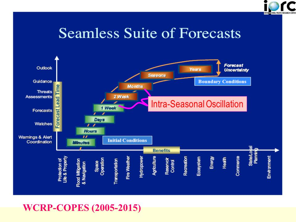 Intra-Seasonal Oscillation WCRP-COPES (2005-2015)