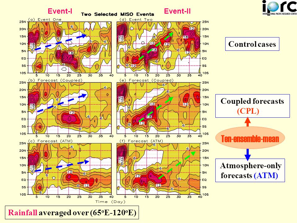 Rainfall averaged over (65 o E-120 o E) Control cases Coupled forecasts (CPL) Atmosphere-only forecasts (ATM) Ten-ensemble-mean Event-IEvent-II