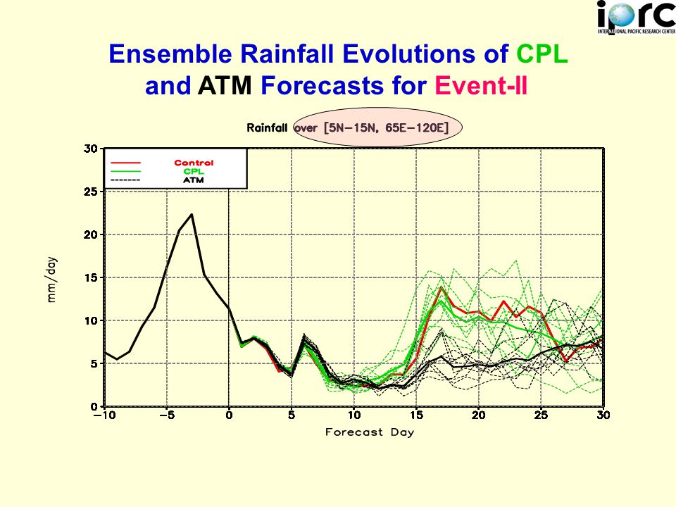 Ensemble Rainfall Evolutions of CPL and ATM Forecasts for Event-II