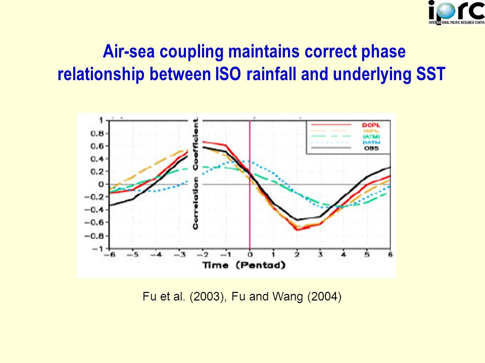 Air-sea coupling maintains correct phase relationship between ISO rainfall and underlying SST Fu et al.