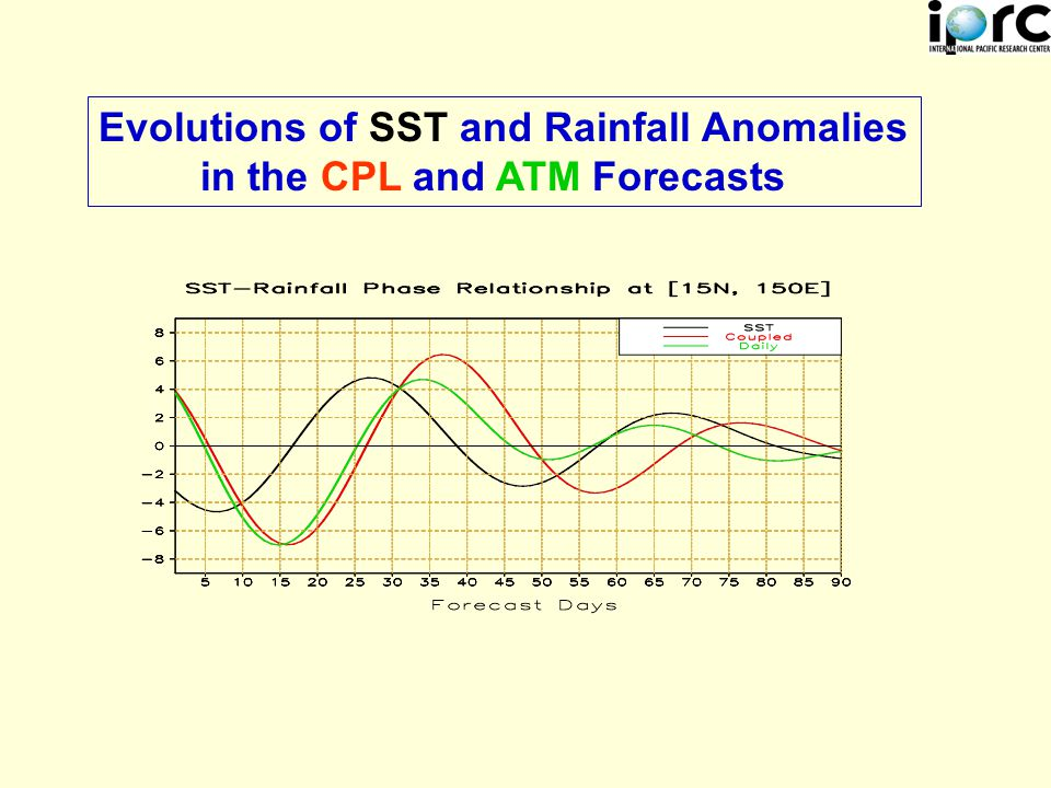 Evolutions of SST and Rainfall Anomalies in the CPL and ATM Forecasts