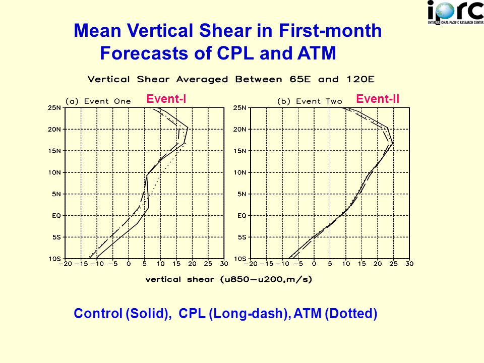 Event-IEvent-II Mean Vertical Shear in First-month Forecasts of CPL and ATM Control (Solid), CPL (Long-dash), ATM (Dotted)