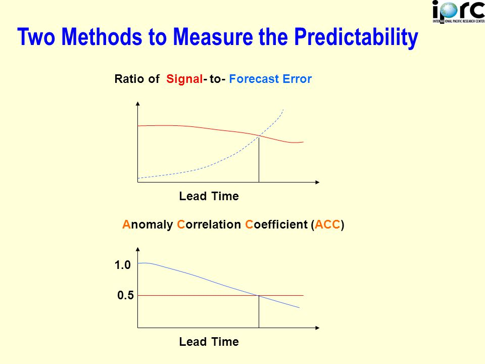 Two Methods to Measure the Predictability Ratio of Signal- to- Forecast Error Anomaly Correlation Coefficient (ACC) Lead Time 0.5 1.0