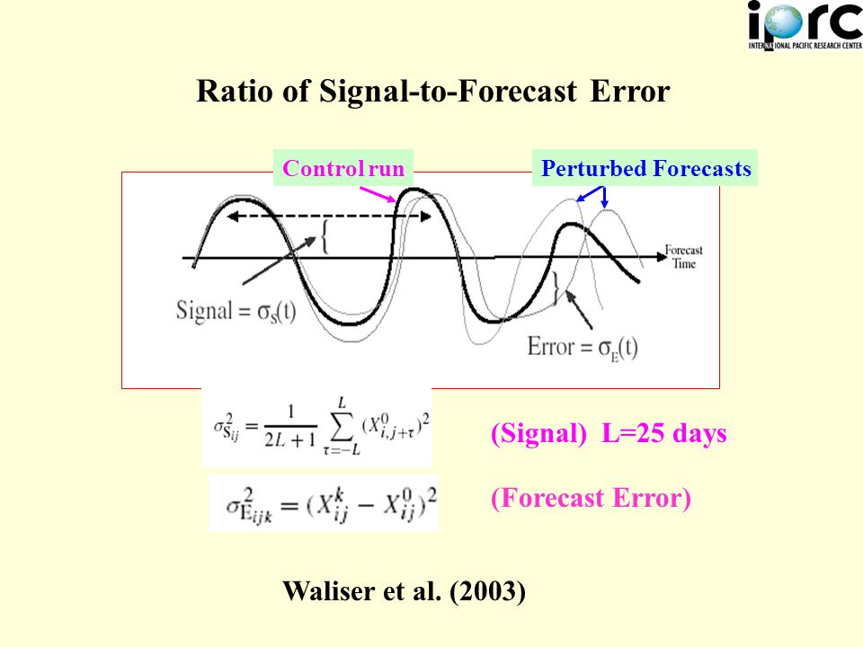 (Signal) L=25 days (Forecast Error) Control runPerturbed Forecasts Ratio of Signal-to-Forecast Error Waliser et al.
