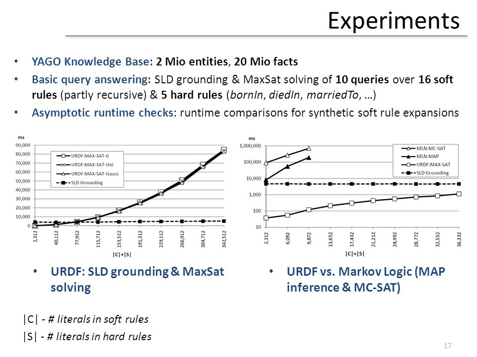 Experiments URDF: SLD grounding & MaxSat solving 17 |C| - # literals in soft rules |S| - # literals in hard rules URDF vs.