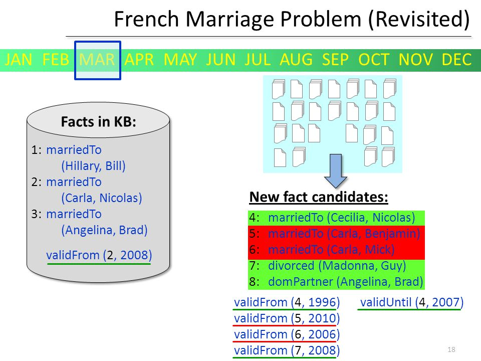 French Marriage Problem (Revisited) Facts in KB: New fact candidates: marriedTo (Hillary, Bill) marriedTo (Carla, Nicolas) marriedTo (Angelina, Brad) marriedTo (Cecilia, Nicolas) marriedTo (Carla, Benjamin) marriedTo (Carla, Mick) divorced (Madonna, Guy) domPartner (Angelina, Brad) 1: 2: 3: validFrom (2, 2008) validFrom (4, 1996) validUntil (4, 2007) validFrom (5, 2010) validFrom (6, 2006) validFrom (7, 2008) 4: 5: 6: 7: 8: JAN FEB MAR APR MAY JUN JUL AUG SEP OCT NOV DEC 18