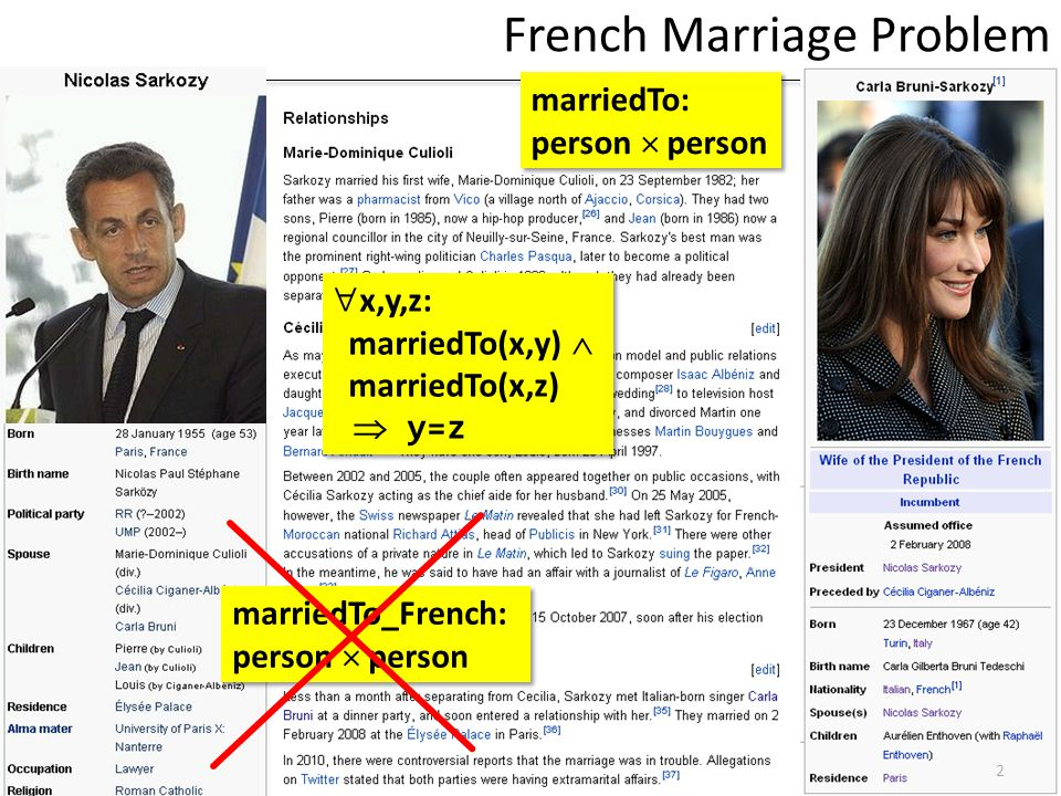 French Marriage Problem...
