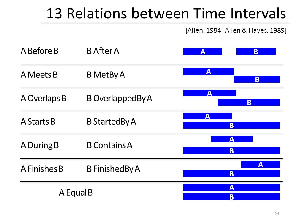 13 Relations between Time Intervals A Before B B After A A Meets B B MetBy A A Overlaps B B OverlappedBy A A Starts B B StartedBy A A During B B Contains A A Finishes B B FinishedBy A A Equal B AB A B A B A B A B A B A B [Allen, 1984; Allen & Hayes, 1989] 24