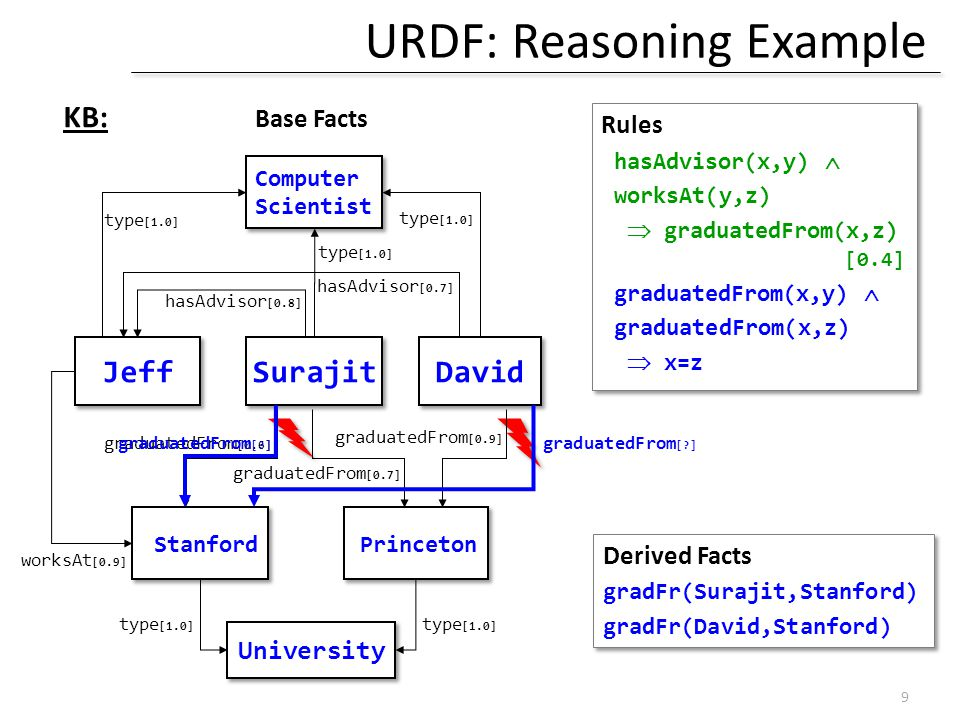 URDF: Reasoning Example Rules hasAdvisor(x,y)  worksAt(y,z)  graduatedFrom(x,z) [0.4] graduatedFrom(x,y)  graduatedFrom(x,z)  x=z Rules hasAdvisor(x,y)  worksAt(y,z)  graduatedFrom(x,z) [0.4] graduatedFrom(x,y)  graduatedFrom(x,z)  x=z Jeff Stanford University type [1.0] Surajit Princeton David Computer Scientist Computer Scientist worksAt [0.9] type [1.0] graduatedFrom [0.6] graduatedFrom [0.7] graduatedFrom [0.9] hasAdvisor [0.8] hasAdvisor [0.7] 9 KB: Base Facts Derived Facts gradFr(Surajit,Stanford) gradFr(David,Stanford) Derived Facts gradFr(Surajit,Stanford) gradFr(David,Stanford) graduatedFrom [ ]