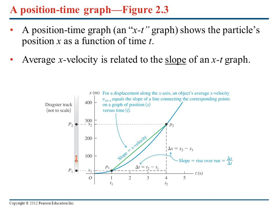 """Copyright © 2012 Pearson Education Inc. A position-time graph—Figure 2.3 A position-time graph (an """"x-t"""" graph) shows the particle's position x as a f"""