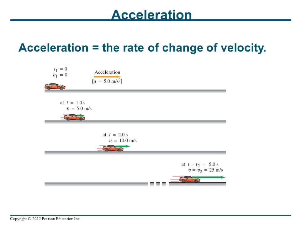 Copyright © 2012 Pearson Education Inc. Acceleration Acceleration = the rate of change of velocity.