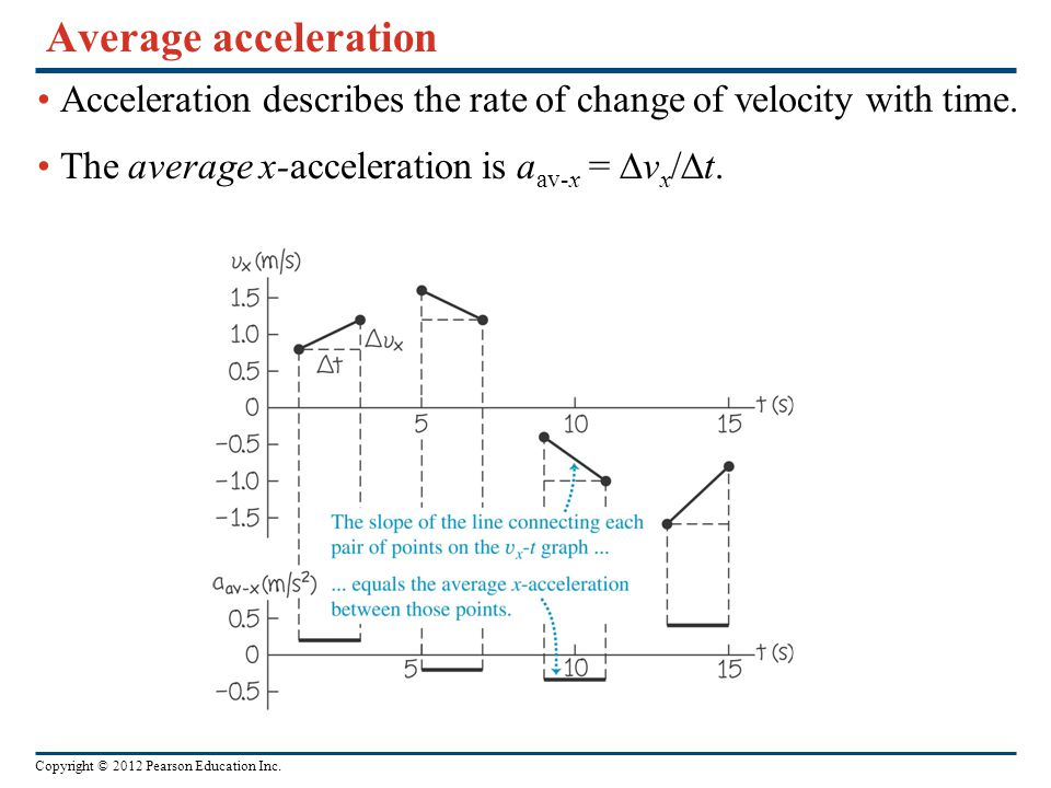 Copyright © 2012 Pearson Education Inc. Average acceleration Acceleration describes the rate of change of velocity with time. The average x-accelerati