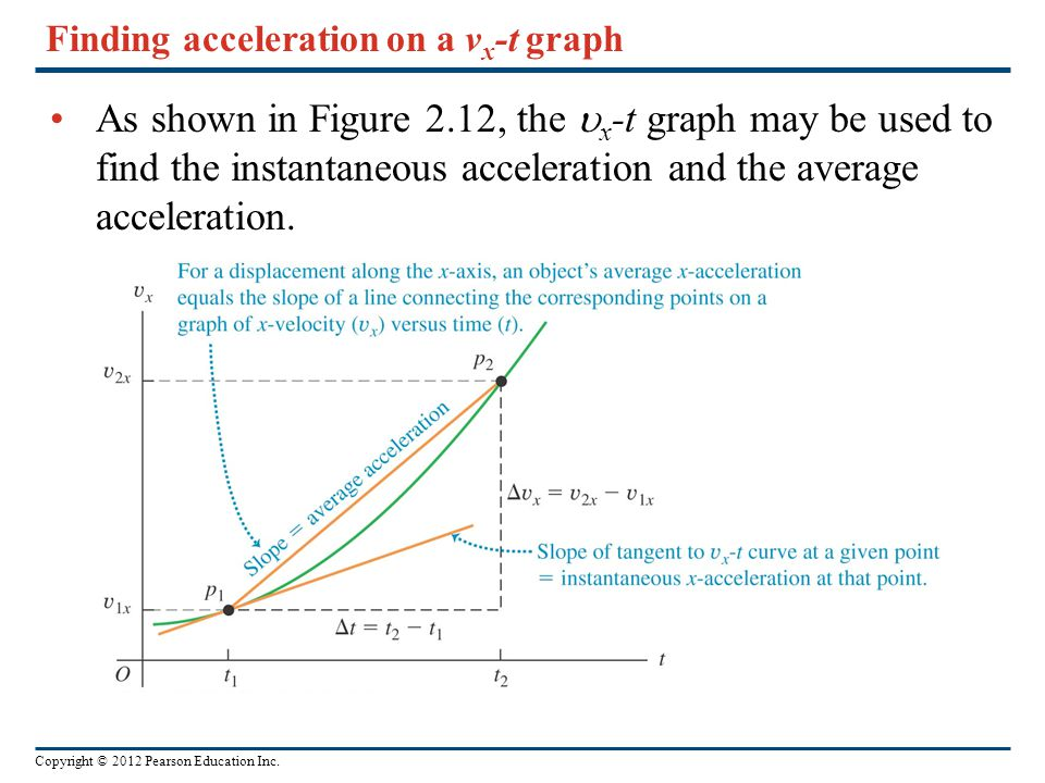 Copyright © 2012 Pearson Education Inc. Finding acceleration on a v x -t graph As shown in Figure 2.12, the  x -t graph may be used to find the insta
