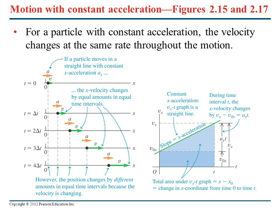 Copyright © 2012 Pearson Education Inc. Motion with constant acceleration—Figures 2.15 and 2.17 For a particle with constant acceleration, the velocit
