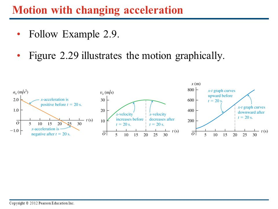 Copyright © 2012 Pearson Education Inc. Motion with changing acceleration Follow Example 2.9. Figure 2.29 illustrates the motion graphically.