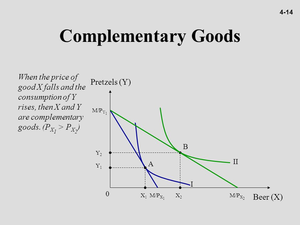 Complementary Goods When the price of good X falls and the consumption of Y rises, then X and Y are complementary goods. (P X 1 > P X 2 ) Pretzels (Y)