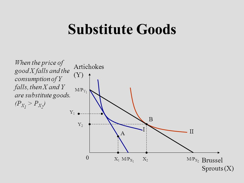 Substitute Goods When the price of good X falls and the consumption of Y falls, then X and Y are substitute goods. (P X 1 > P X 2 ) Artichokes (Y) Bru