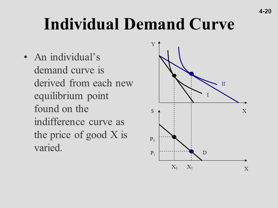 Individual Demand Curve An individual's demand curve is derived from each new equilibrium point found on the indifference curve as the price of good X