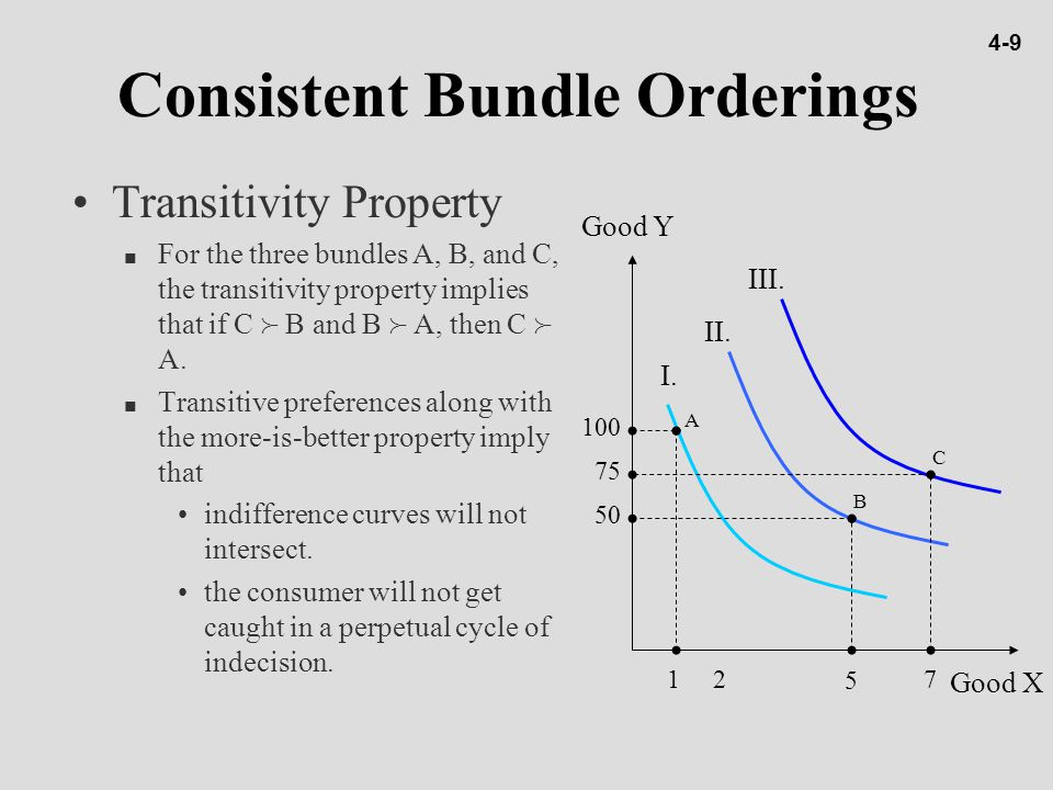 Consistent Bundle Orderings Transitivity Property n For the three bundles A, B, and C, the transitivity property implies that if C  B and B  A, then