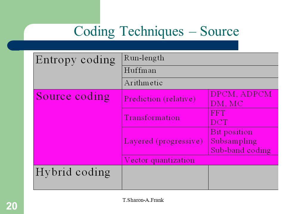 20 T.Sharon-A.Frank Coding Techniques – Source