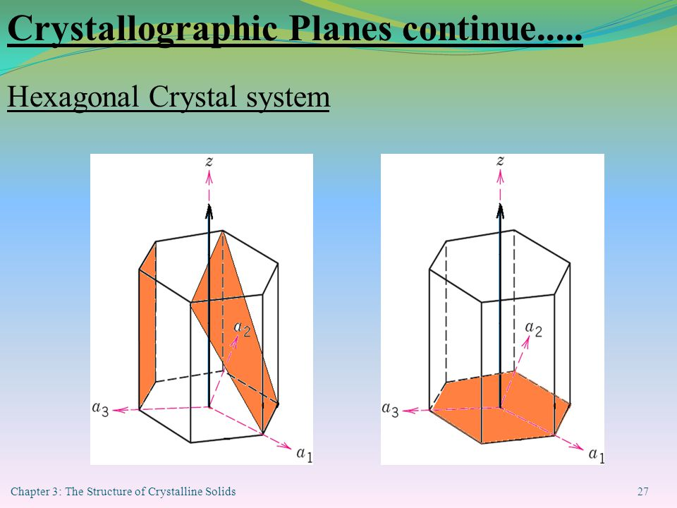 Chapter 3: The Structure of Crystalline Solids 27 Crystallographic Planes continue.....